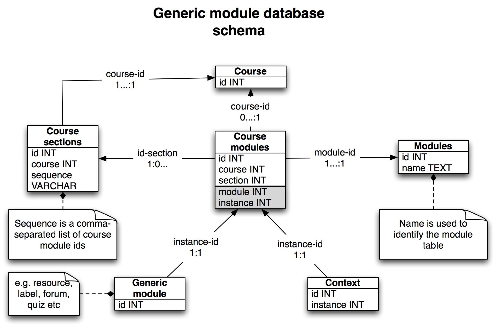 dating database schema