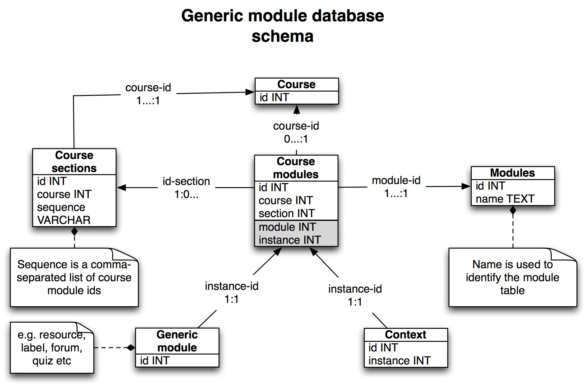 Improving Moodle import  Part 1: the database schema – E