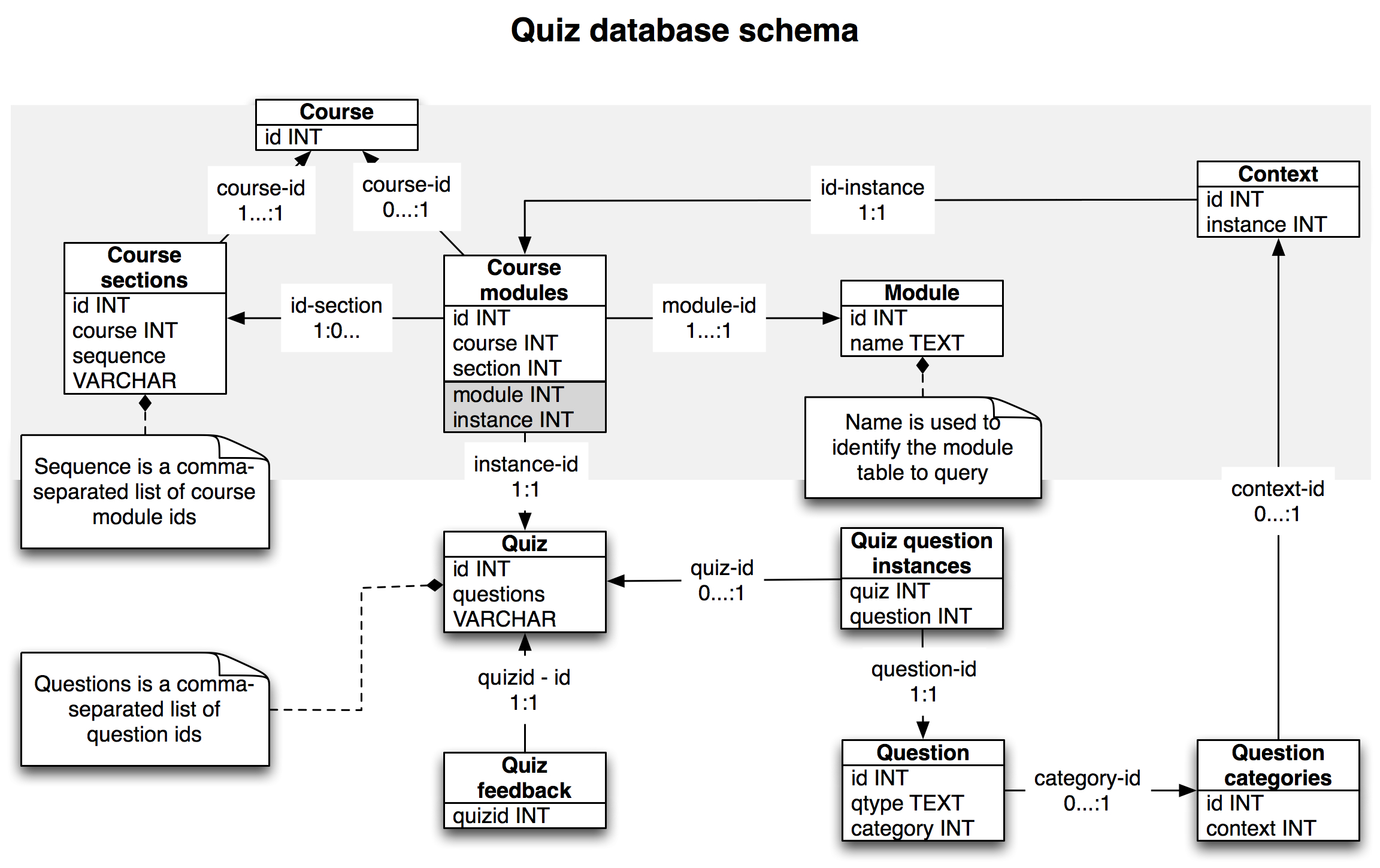 Improving Moodle Import Part 1 The Database Schema E