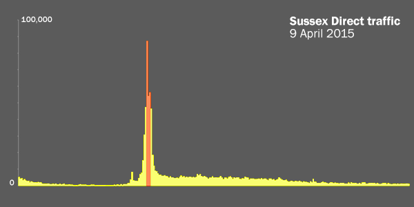 Traffic on Sussex Direct on 9 April showing peaks at 8.00am