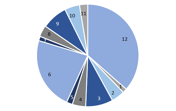 Figure 2 - Image of pie chart - Distribution of clock points in MOA time database