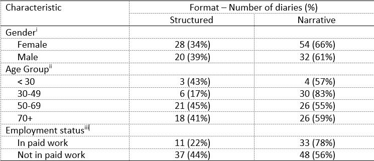Figure 1 image of table showing MOA One Day Diary Format by Gender, Age, and Employment Status of Diarist