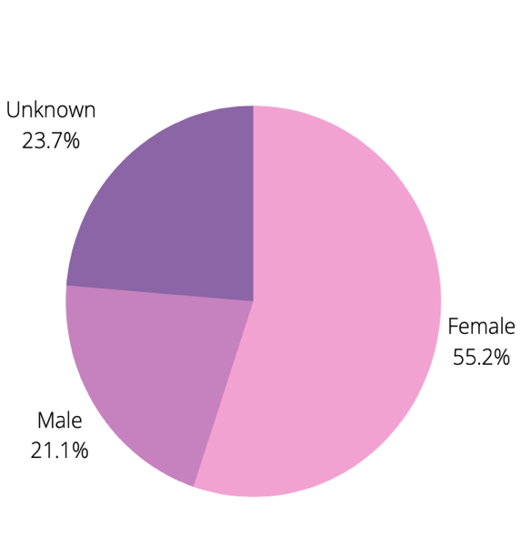 Pie chart detailing gender groups of the diarists (sample size: 1000 diaries)