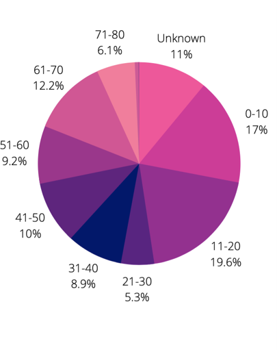 12thMay Pie chart detailing age groups of the diarists