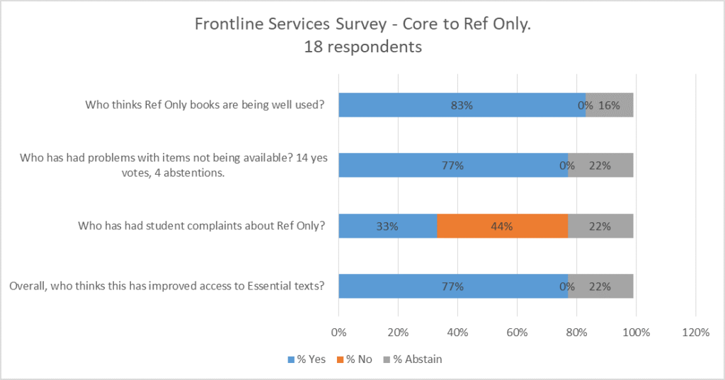 Results from survey carried out in Frontline Services meeting, March 26th 2019