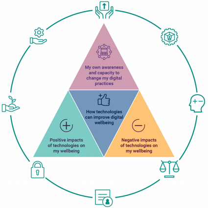 A diagram showing four aspects of digital wellbeing