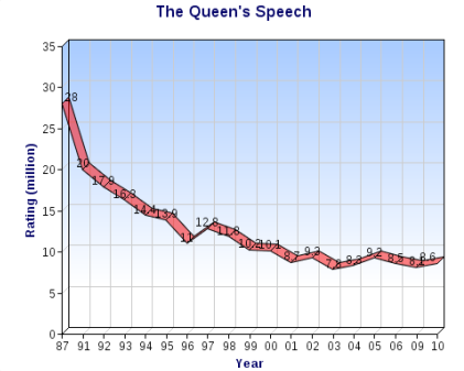 Queens Speech Viewing Figures