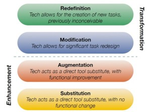 Transformation and enhancement in education via technology