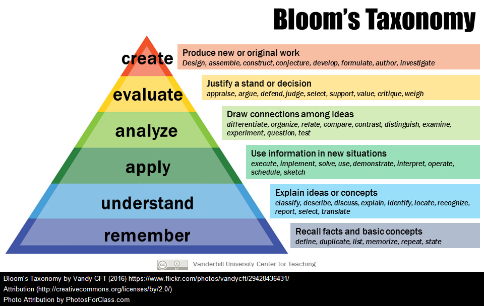 levels of critical thinking-blooms taxonomy