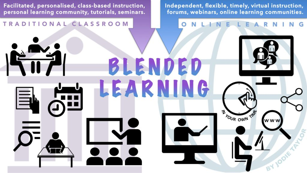 """blended learning graphic overview"" flickr photo by jodieinblack https://flickr.com/photos/jodieinblack/29155993523 shared under a Creative Commons (BY-NC) license"