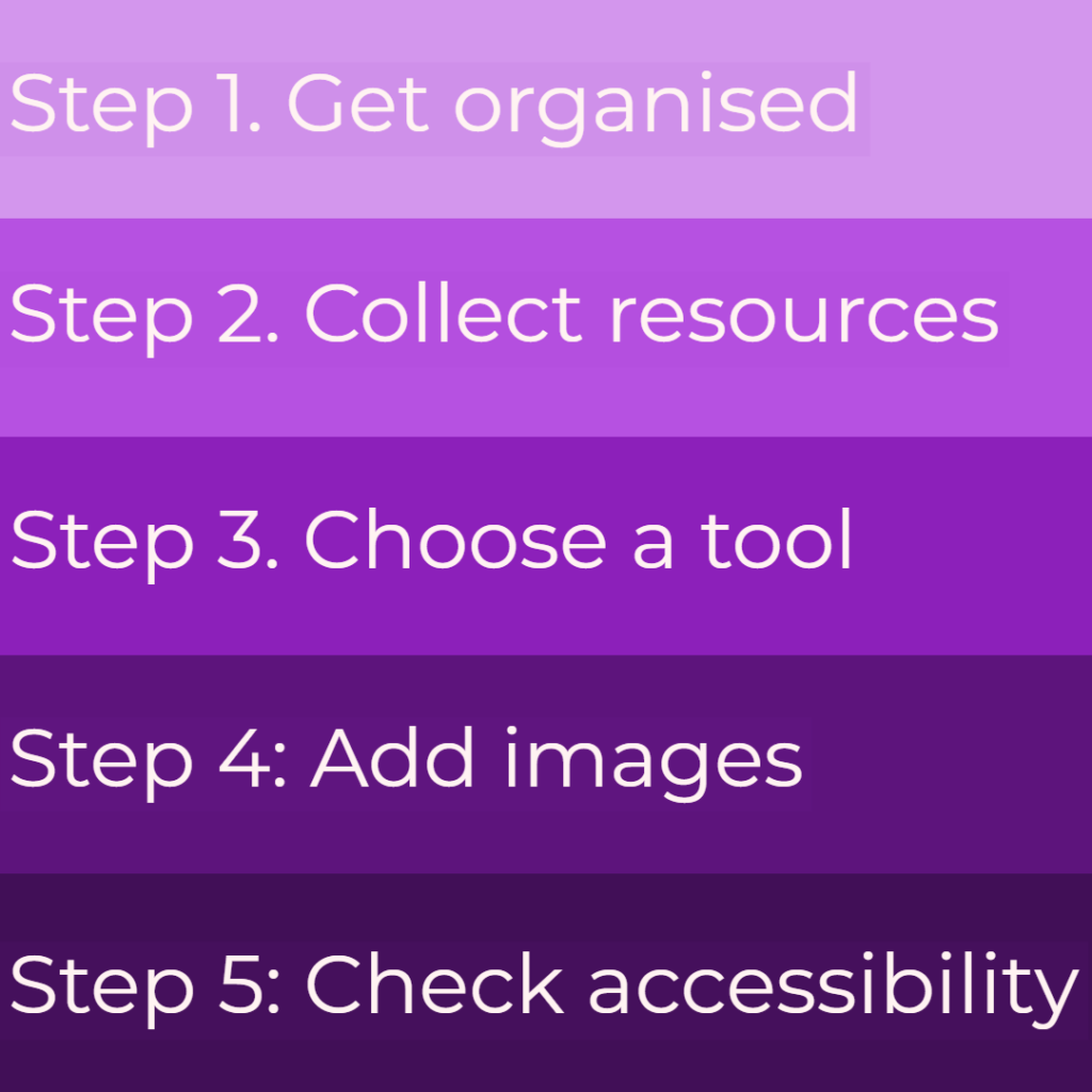 Graphic of the 5 steps: Step 1: Get organised. Step 2: Collect resources. Step 3: Choose a tool. Step 4: Add images. Step 5: Check accessibility