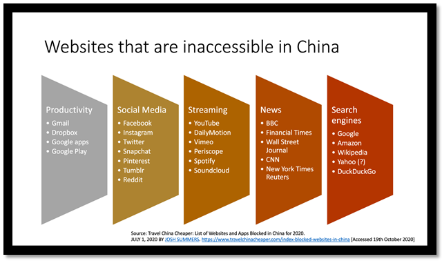 Websites that are inaccessible in China. Productivity: Gmail, Dropbox, Google apps, Google play. Social media: Facebook, Instagram, Twitter, Snapchat, Pinterest, Tumblr, Reddit. Streaming: YouTube, DailyMotion, Vimeo, Periscope, Spotify, Soundcloud. News: BBC, FT, Wall Street Journal, CNN, New York Times, Reuters. Search: Google, Amazon, Wikipedia, Yahoo, DuckDuckGo.