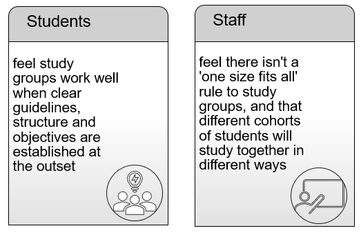 Students feel groups work well when clear guidelines, structure and objectives are established at the outset. Staff feel there isn't a 'one size fits all' rule to study groups, and that different cohorts of students will study together in different ways
