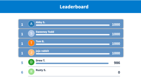 A Poll Everywhere competition leaderboard displaying the current scores of students