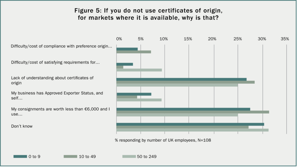 Certificates And Rules Of Origin The Experience Of Uk Firms Uk
